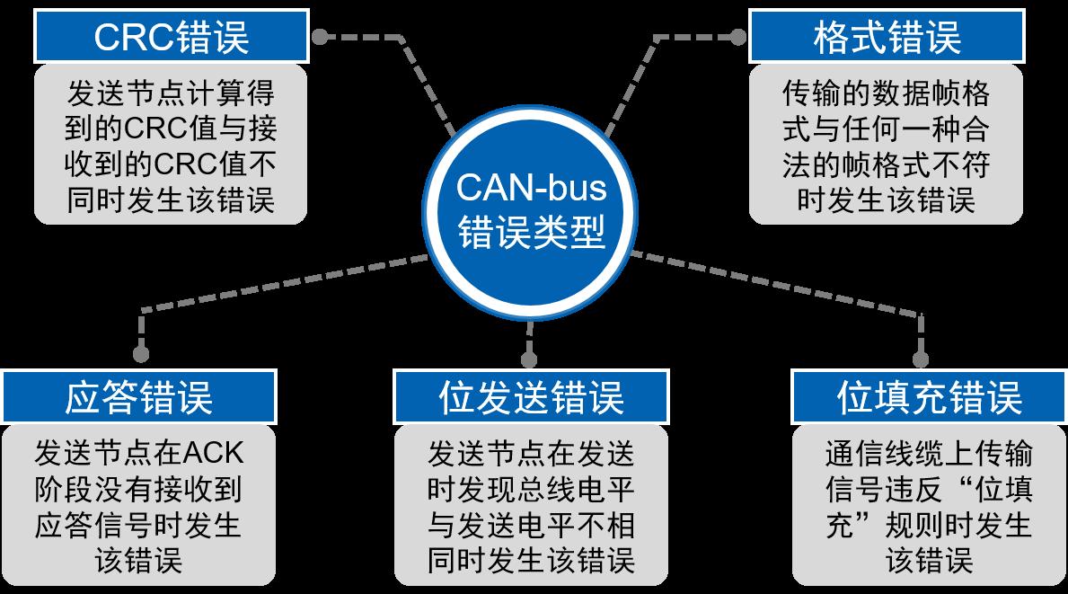 快速读懂CAN-bus节点的错误处理规则