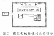 LabVIEW编程实时控制KEITHLEY 6517A静电计