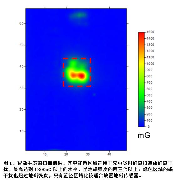 爱盛科技于中国电子展演示穿戴式装置地磁传感器方案