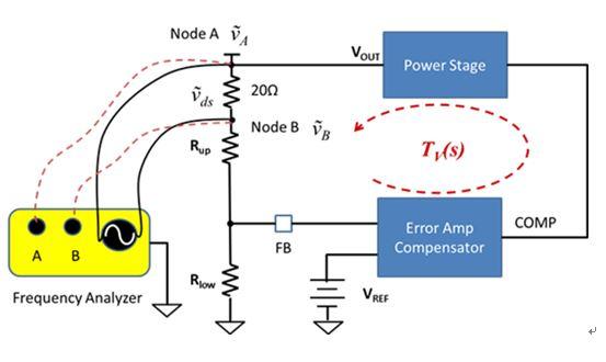 如何为波特图设置频率响应分析仪