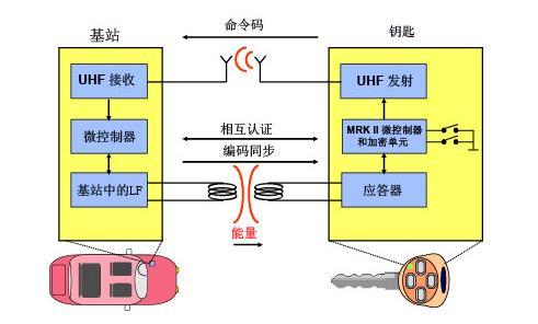 成就优秀汽车遥控门禁(RKE)系统设计的无线收发芯片