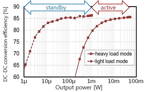 東芝面向物聯網應用開發寬負載范圍高效多輸出直流變換器