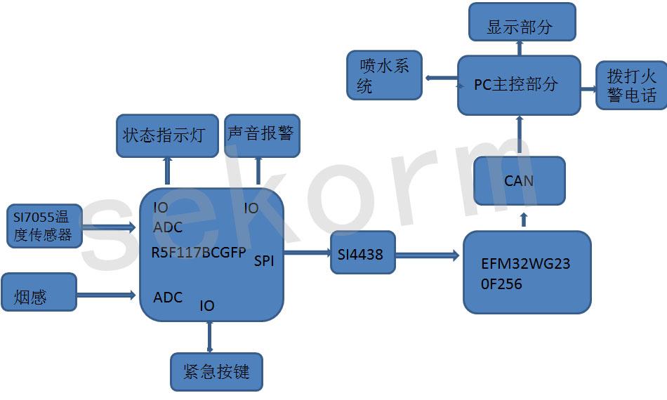 无线烟雾报警器全方位设计大放送:主控+无线+传感