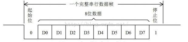 三、UART三(01)、UART相关应用和寄存器的介绍~~一、UART0(UART1与UART0相同,只是增加了一个调制解调器(Moderm)接口~~我就不介绍了~~1、特性:(个人感觉特性的了解是入门的必经之路~~尤其是FIFO的性能~~无人能挡啊~~)1)16字节收发FIFO2)寄存器位置符合550工业标准3)接收器FIFO触发点可以为1、4、8、和14字节4)内置.