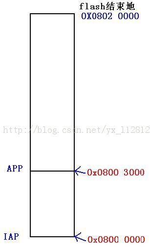 stm32 IAP + APP ==>双剑合一- ARM单片机- 电子工程世界网