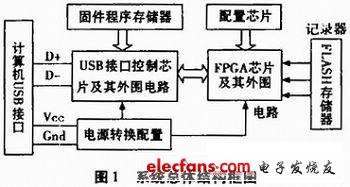 USB读数装置及上位机的设计
