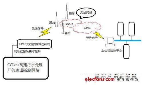 基于GPRS的物联网终端应用到污水处理监控系统(三)