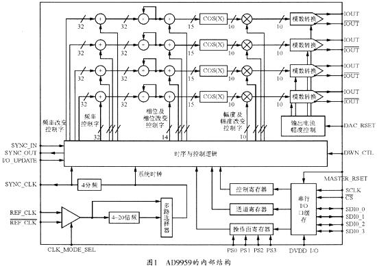 ad9959应用控制电路