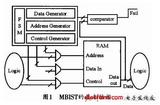 SOC中多片嵌入式SRAM的DFT实现方法
