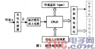 基于CPLD的水轮发电机组转速监控系统的设计