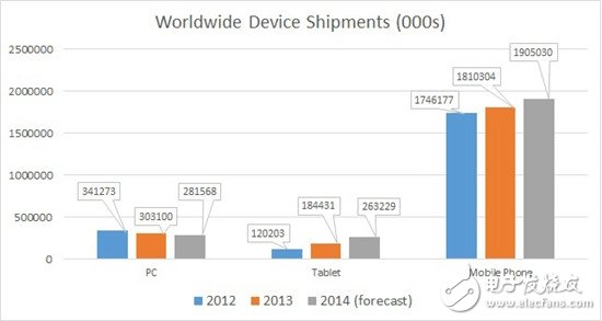 Intel VS ARM:未来的移动之战