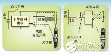 汽车点火系统中的智能IGBT设计案例