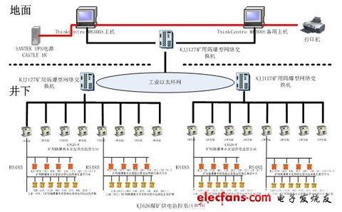 KJ626煤矿供电监控系统的设计和应用(一)