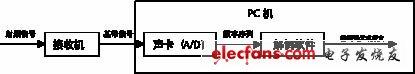 基于声卡的QPSK信号的实时软解调