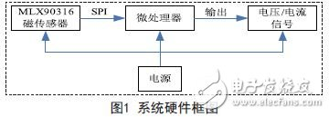 基于MLX90316的磁性角度传感器的设计方案
