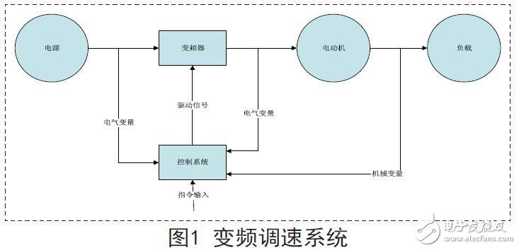 基于SVPWM算法的变频调速系统设计方案
