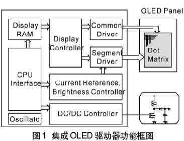 OLED驱动器的发展及应用