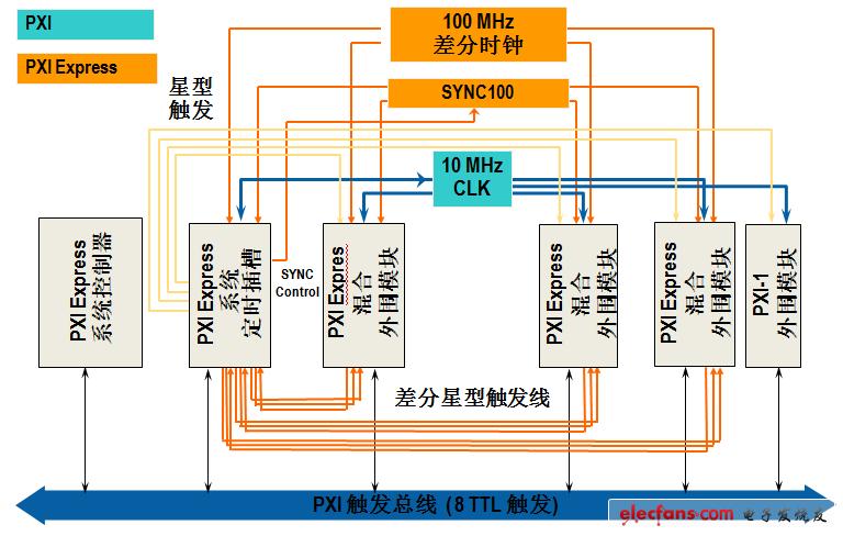 PXI技术最新发展与应用
