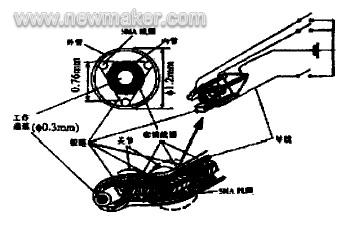 内窥镜诊疗微型机器人发展概述及前景分析