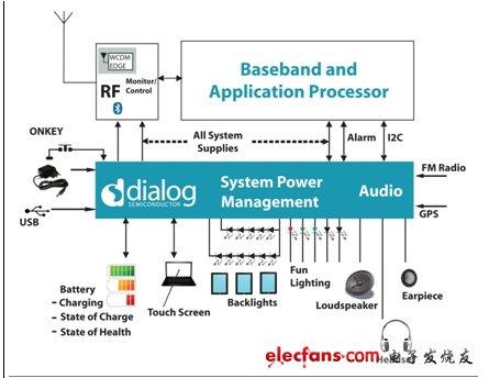 为你的智能续航 最新电源管理技术
