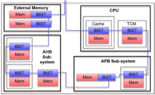 物联网硬件平台之最完整的内存测试解决方案