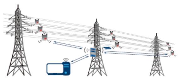 下一代线路传感器:采集电能、互联、减少维护工作量