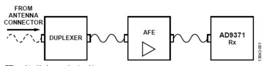 集成式ZIF、RF至比特、LTE、广域接收机分析和测试结果