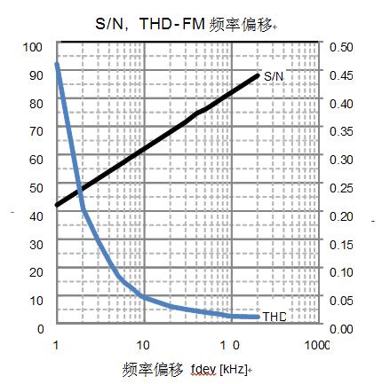 新日本无线推出适合声音通信的宽带FM IF检波器IC NJW2311