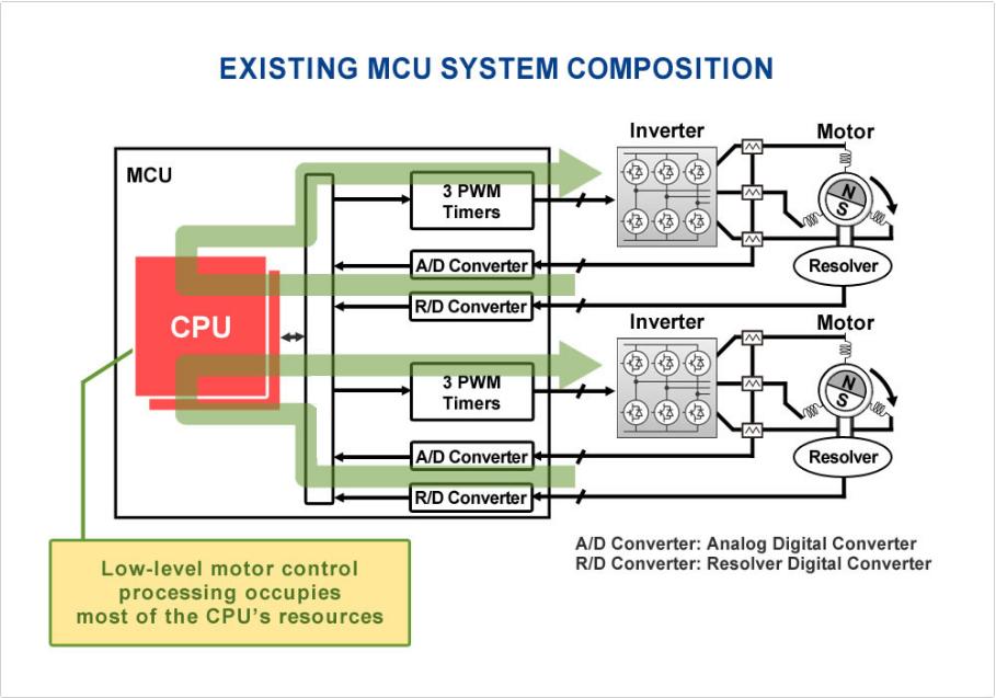 瑞薩電子宣布推出汽車微控制器專用電機控制電路技術