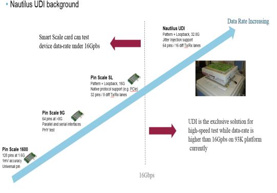32 Gbps 高速SerDes 量產測試方案