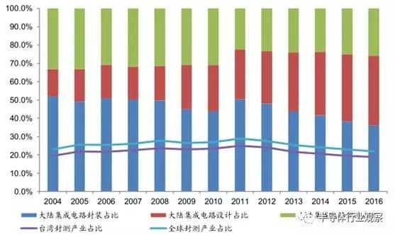 从落后到超越 中国先进封装占比稳步提升
