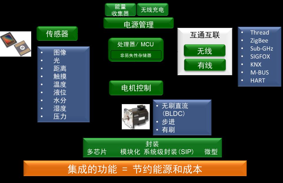 安森美半导体模块化的IDK简化基于云的物联网设计