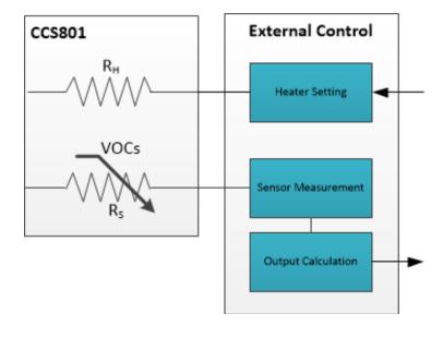 室内空气监测,你必须了解的VOC传感器进化论
