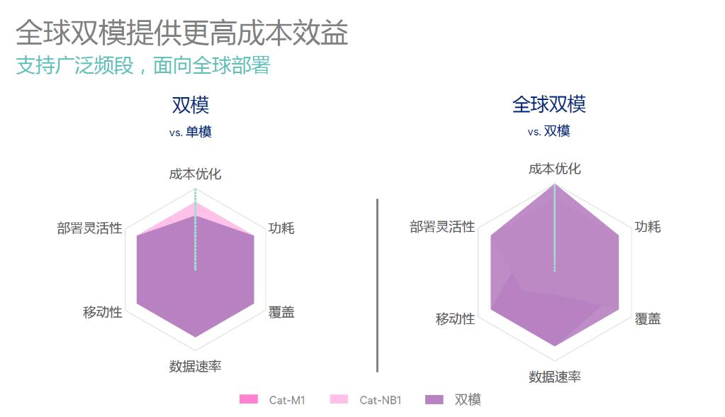 中国移动推出NB-IoT/eMTC/GSM多模通信模组Qualcomm调制解调器支持