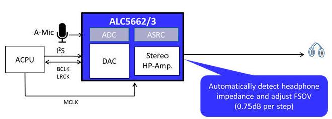 大联大推出基于Realtek技术的高整合度Hi-Fi耳机解决方案