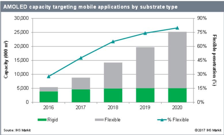 2016-2020年柔性AMOLED显示器产能的复合年均增长达91%