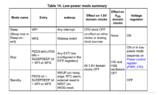 STM32睡眠模式低功耗(停止模式)