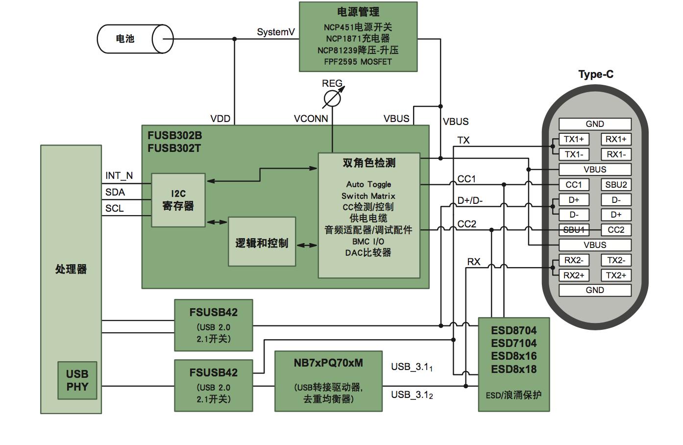 从控制器到ESD,安森美半导体为傲娇USB Type-C定制完整套餐
