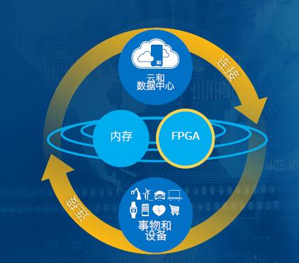 英特尔 FPGA:智能互联世界的加速器