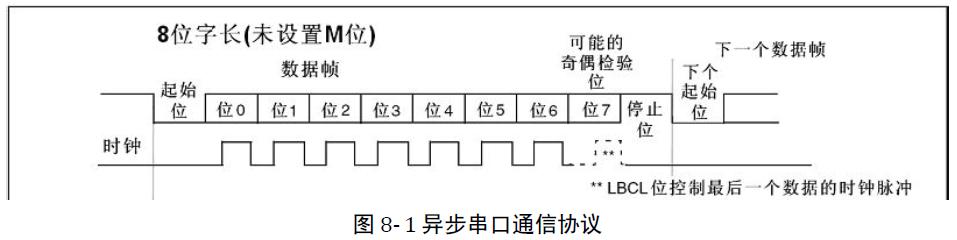 STM32串口9位数据,无奇偶校验
