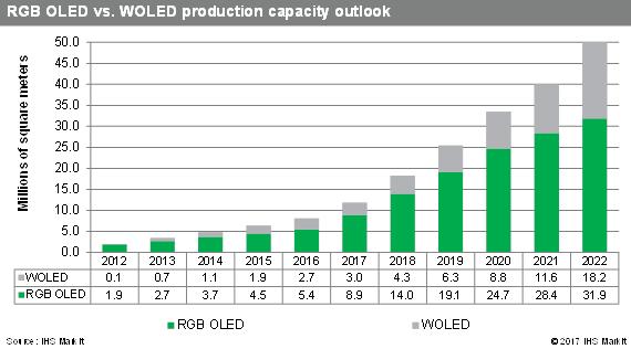 IHS Markit表示:未来五年全球AMOLED面板产能将翻两番以上