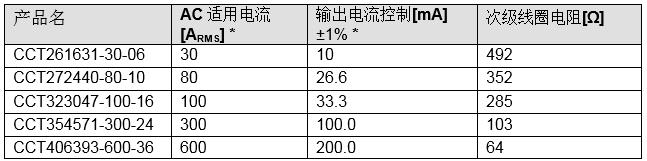 电流传感器 钳式交流电流传感器扩大 600A 产品阵容