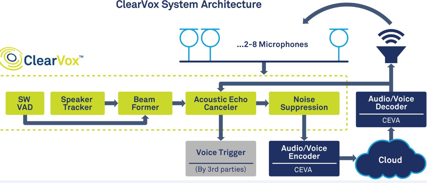 CEVA推出先进软件套件ClearVox为语音设备提供 更高的语音智能