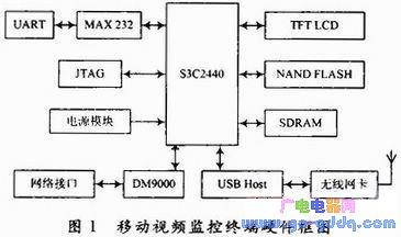 基于Linux操作系统实现移动视频监控终端的设计