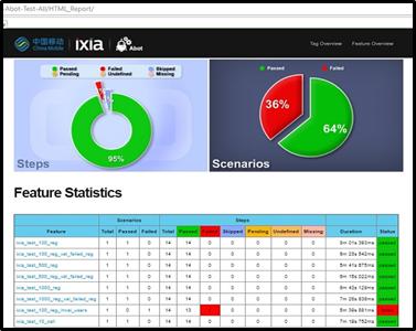 Ixia-Rebaca助力中国移动AUTO系统实现NFV业务测试