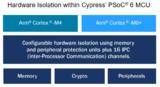 赛普拉斯宣布支持Arm平台安全架构(PSA)的Trusted Firmware-M