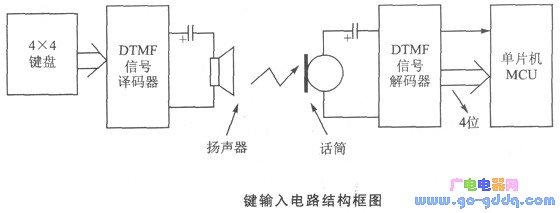 单片机遥控键音频感应原理及电路结构