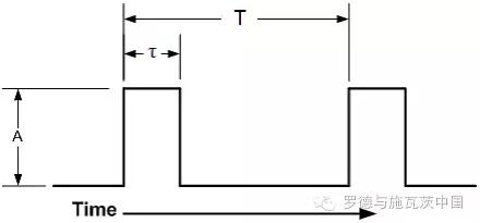 脉冲重复频率和脉宽对脉冲相噪影响分析