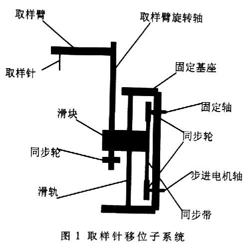 基于SOPC的步进电机多轴控制器应用