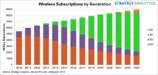 5G的兴起不会拯救正在消失的无线连接服务收益增长